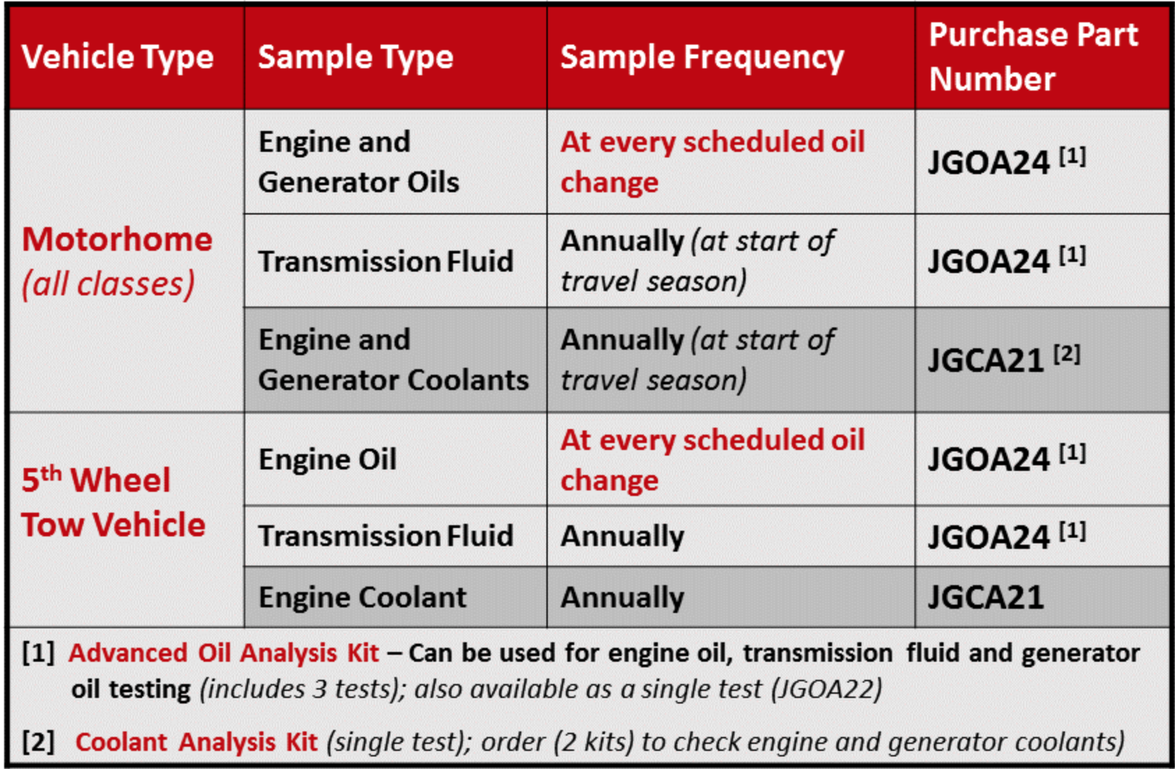 Engine Oil Questions Discussion Page Which Engine Oil To